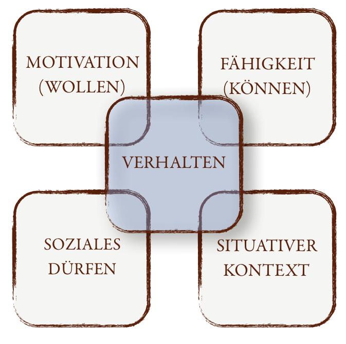 Verhaltensmodell nach Rosenstiehl
